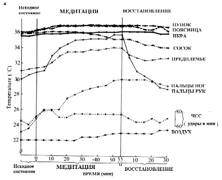 Рис. 3 Изменения кожной и окружающей температуры и частоты сердечных сокращений до, во время и после практики медитации Туммо у испытуемого Ven. J. T. (Г. Бенсон, 1981)